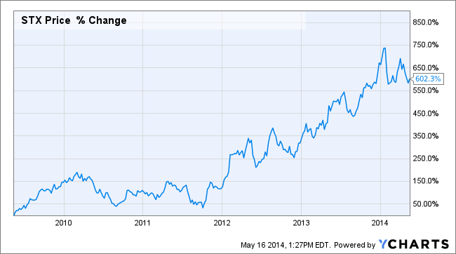 STX dividend growth stock