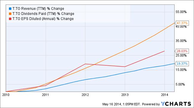 Telus dividend growth