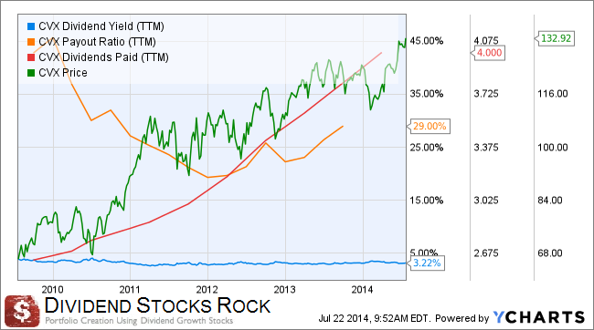 A case against high dividend yield stocks - High div stocks ...