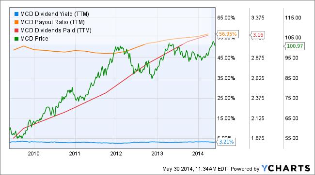 MCD dividend profile
