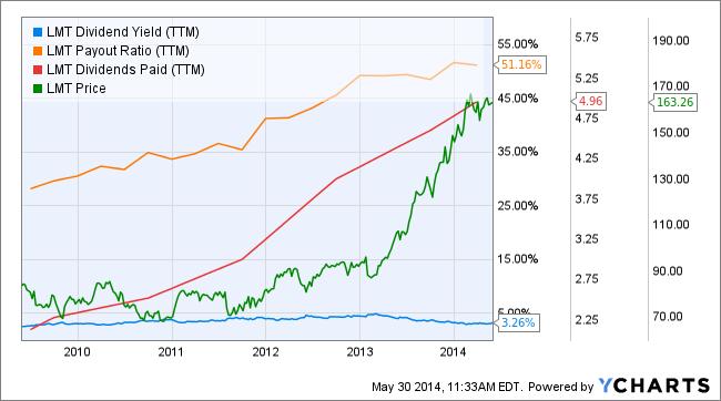lmt dividend profile
