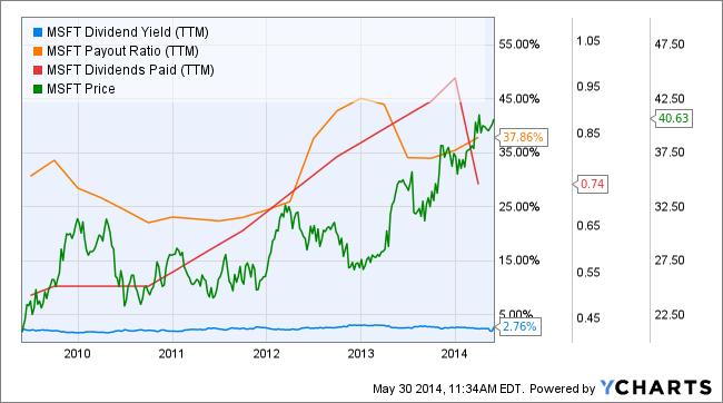 msft dividend profile
