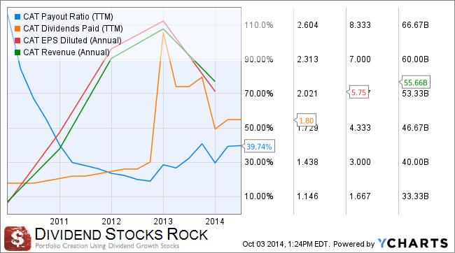 4 Losing Dividend Stocks to Boost Your Portfolio