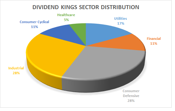 What Are Dividend Kings?