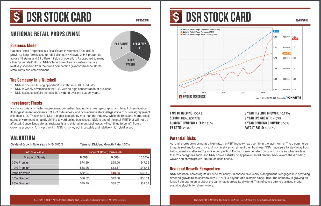 NNN stock report
