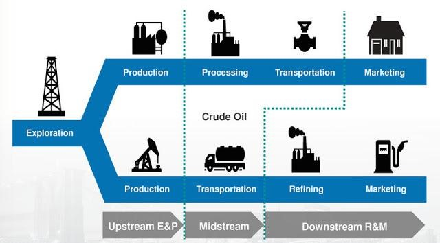 energy sector explained